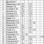Список участников и номера фотографий.